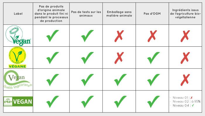 Comparaison des labels vegan - vin - Vinibee